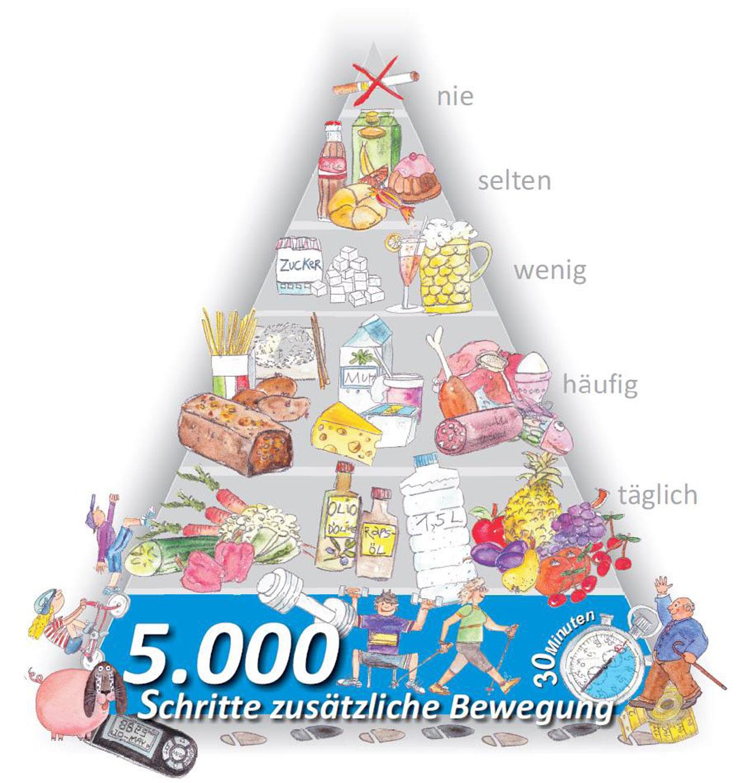 Diabetes typ 2 ernährungspyramide